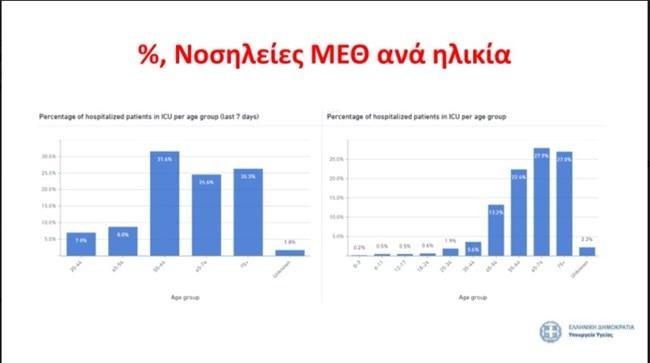 Τσιόδρας: Το στέλεχος του ιού έχει μεταλλαχθεί και είναι πιο μεταδοτικός- Τι δήλωσε για το εμβόλιο