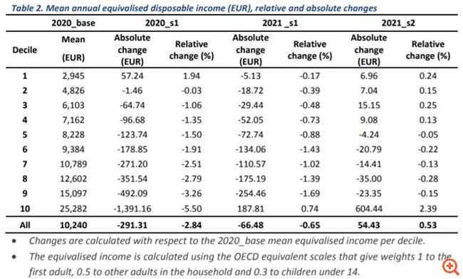 Προϋπολογισμός 2021: Yπερδιπλασιασμός κοινοτικών επενδύσεων στο 3,4% του ΑΕΠ - πόσο κοστίζει η πανδημία στο εισόδημα των πολιτών